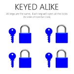 Keyed ALIKE - All keys are the same. Each key will open all the locks